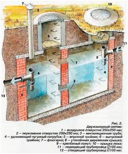 Частная канализация, устройство септика